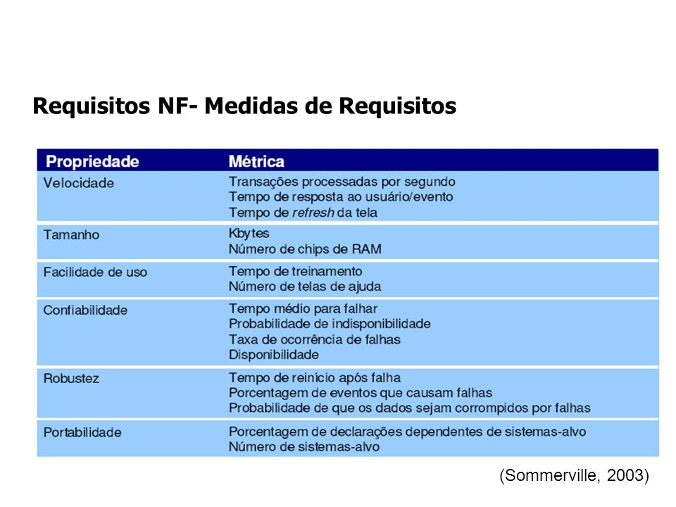 Requisitos NF- Medidas de Requisitos (Sommerville, 2003)