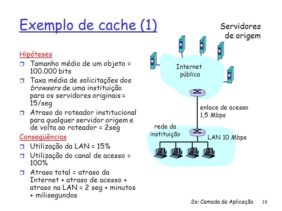 2a: Camada de Aplicação39 Exemplo de cache (2) Solução em potencial r Aumento da largura de banda do canal de acesso para, por exemplo, 10 Mbps Conseqüências r Utilização da LAN = 15% r Utilização do canal de acesso = 15% r Atraso total = atraso da Internet + atraso de acesso + atraso na LAN = 2 seg + msegs + msegs r Freqüentemente este é uma ampliação cara Servidores de origem Internet pública rede da instituição LAN 10 Mbps enlace de acesso 10 Mbps