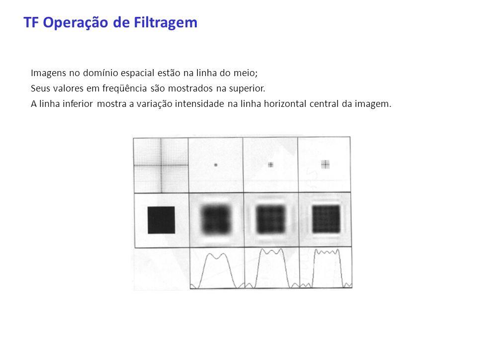 TF Operação de Filtragem Imagens no domínio espacial estão na linha do meio; Seus valores em freqüência são mostrados na superior. A linha inferior mo