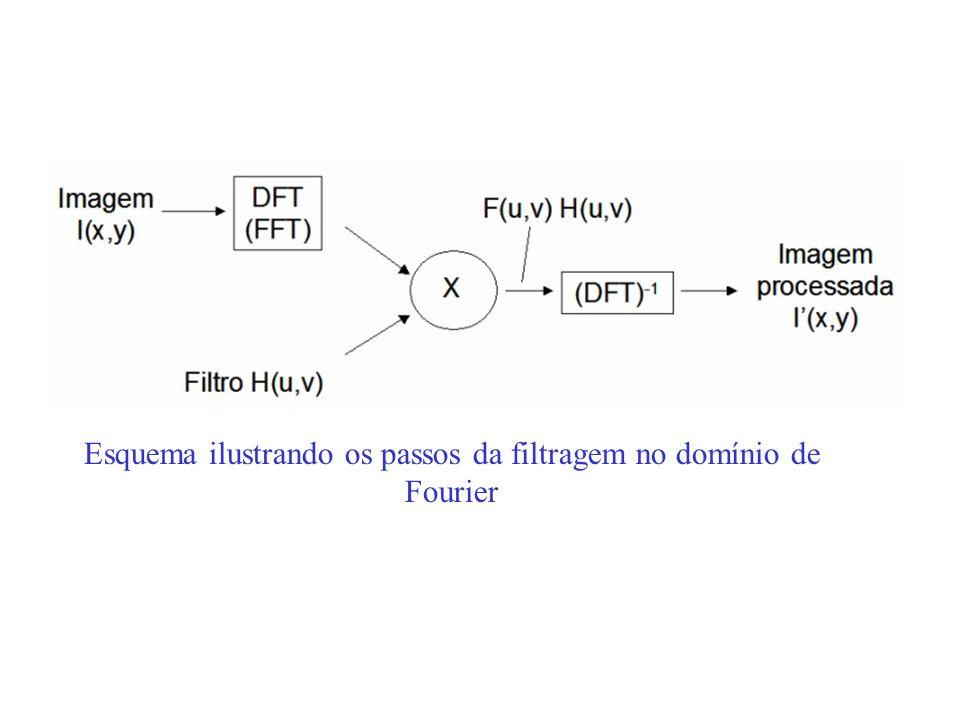 Esquema ilustrando os passos da filtragem no domínio de Fourier