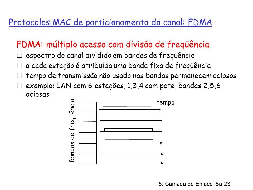 5: Camada de Enlace 5a-23 Protocolos MAC de particionamento do canal: FDMA FDMA: múltiplo acesso com divisão de freqüência espectro do canal dividido
