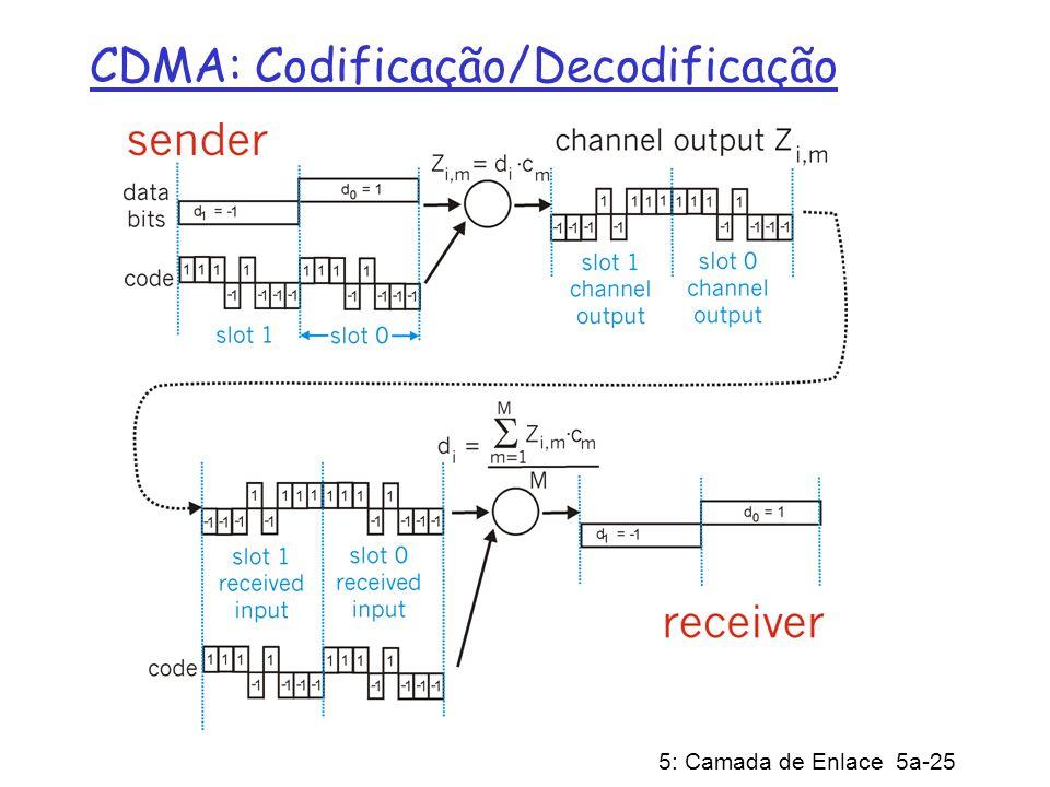 5: Camada de Enlace 5a-25 CDMA: Codificação/Decodificação