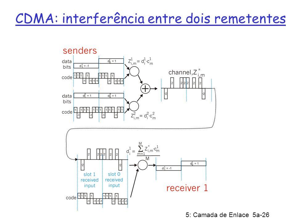 5: Camada de Enlace 5a-26 CDMA: interferência entre dois remetentes