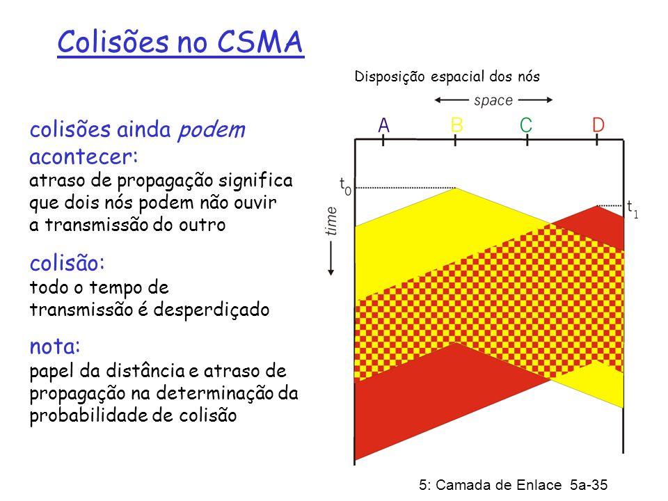 5: Camada de Enlace 5a-35 Colisões no CSMA colisões ainda podem acontecer: atraso de propagação significa que dois nós podem não ouvir a transmissão d