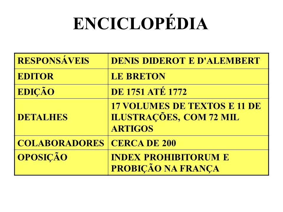 ENCICLOPÉDIA RESPONSÁVEISDENIS DIDEROT E D'ALEMBERT EDITORLE BRETON EDIÇÃODE 1751 ATÉ 1772 DETALHES 17 VOLUMES DE TEXTOS E 11 DE ILUSTRAÇÕES, COM 72 M