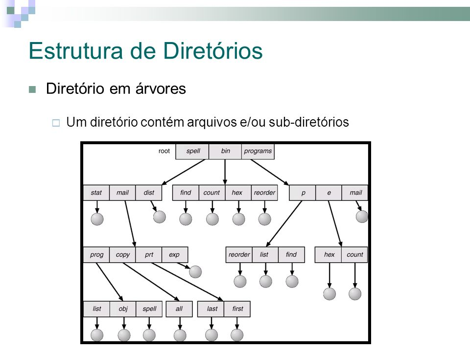 Estrutura de Diretórios Diretório em árvores Um diretório contém arquivos e/ou sub-diretórios