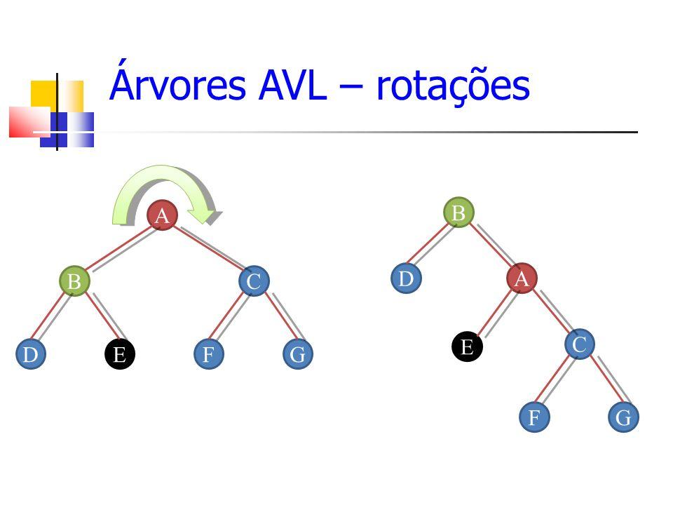 Árvores AVL – rotações A BC DEFG A B C D E FG