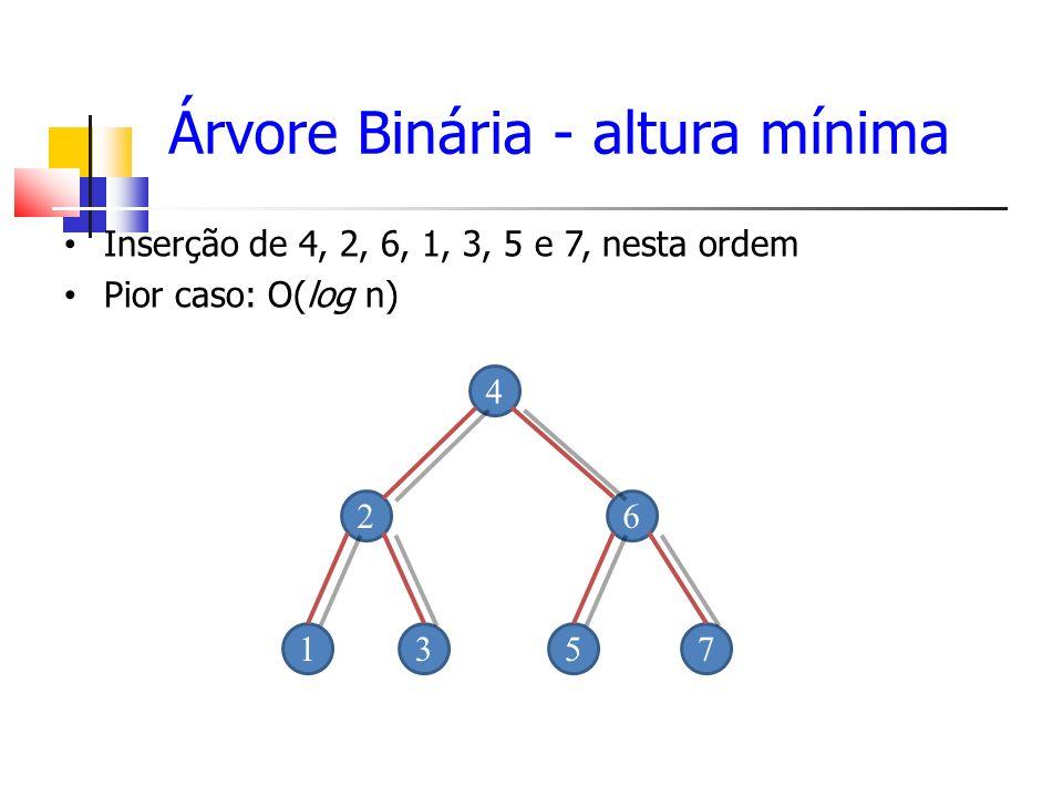 44 1778 3250 88 6248 0 0 0 0 1 0 Árvores AVL – fator de balanceamento