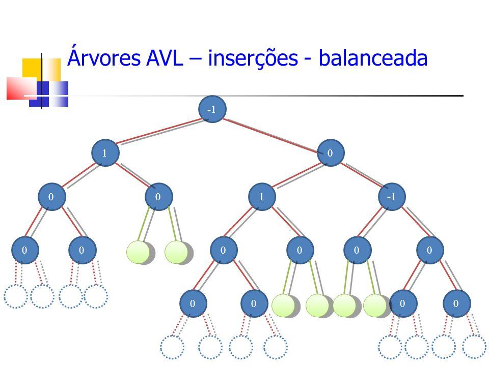 Árvores AVL – inserções - balanceada 0 01 10 0 000000 000