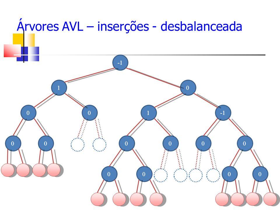 Árvores AVL – inserções - desbalanceada 0 01 10 0 000000 000