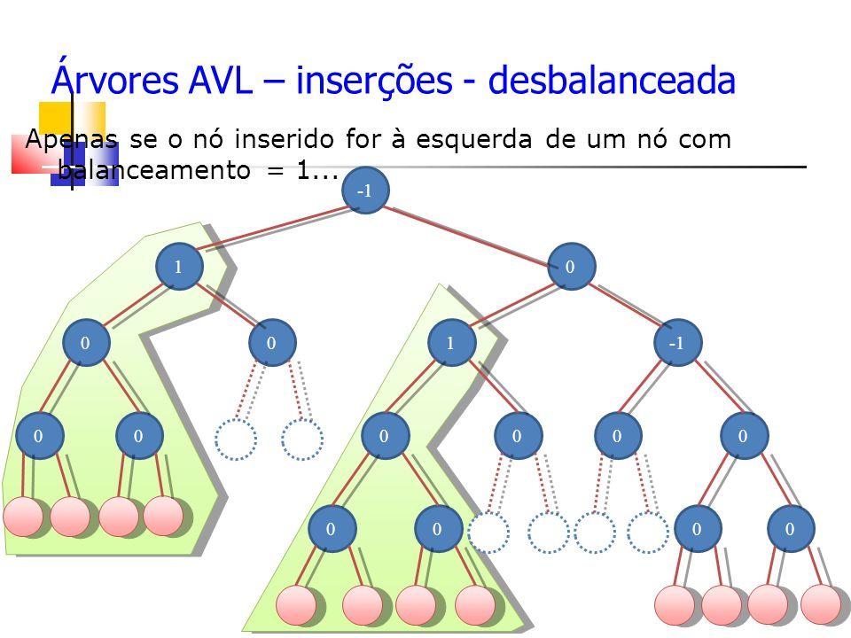 Árvores AVL – inserções - desbalanceada Apenas se o nó inserido for à esquerda de um nó com balanceamento = 1...