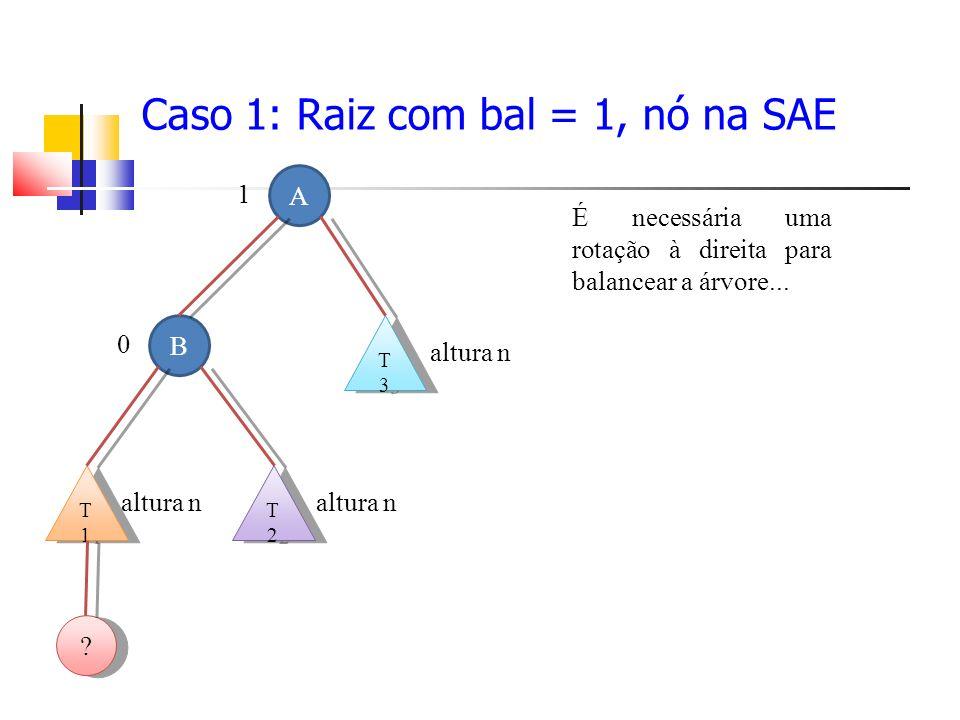Caso 1: Raiz com bal = 1, nó na SAE A 1 B 0 T3T3 T3T3 altura n T2T2 T2T2 T1T1 T1T1 .