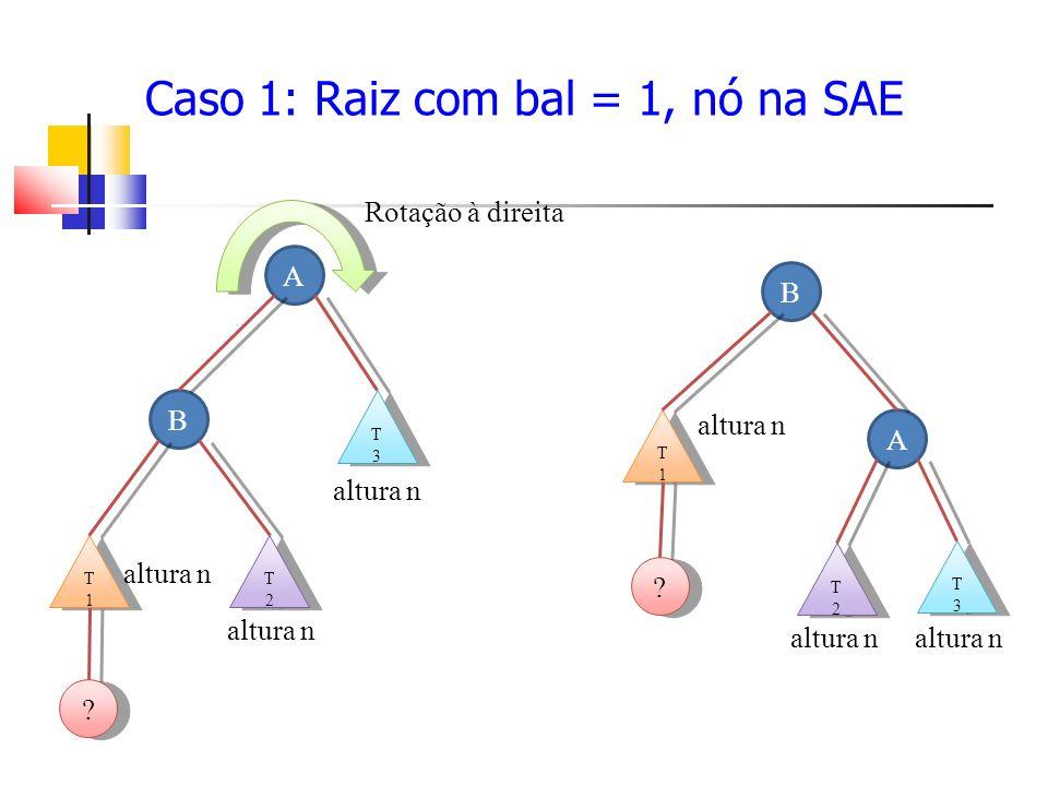 Caso 1: Raiz com bal = 1, nó na SAE A B T3T3 T3T3 altura n T2T2 T2T2 T1T1 T1T1 .