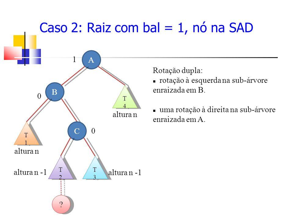 Caso 2: Raiz com bal = 1, nó na SAD Rotação dupla: rotação à esquerda na sub-árvore enraizada em B.
