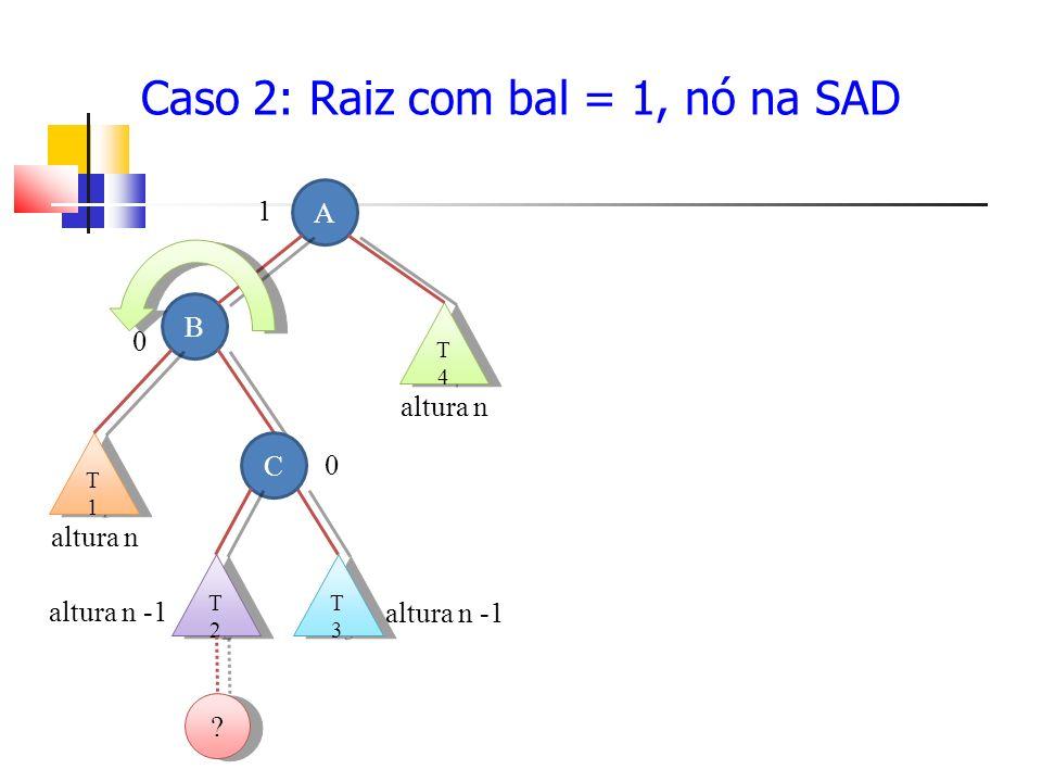 Caso 2: Raiz com bal = 1, nó na SAD A 1 B 0 T3T3 T3T3 T2T2 T2T2 altura n -1 T1T1 T1T1 altura n .