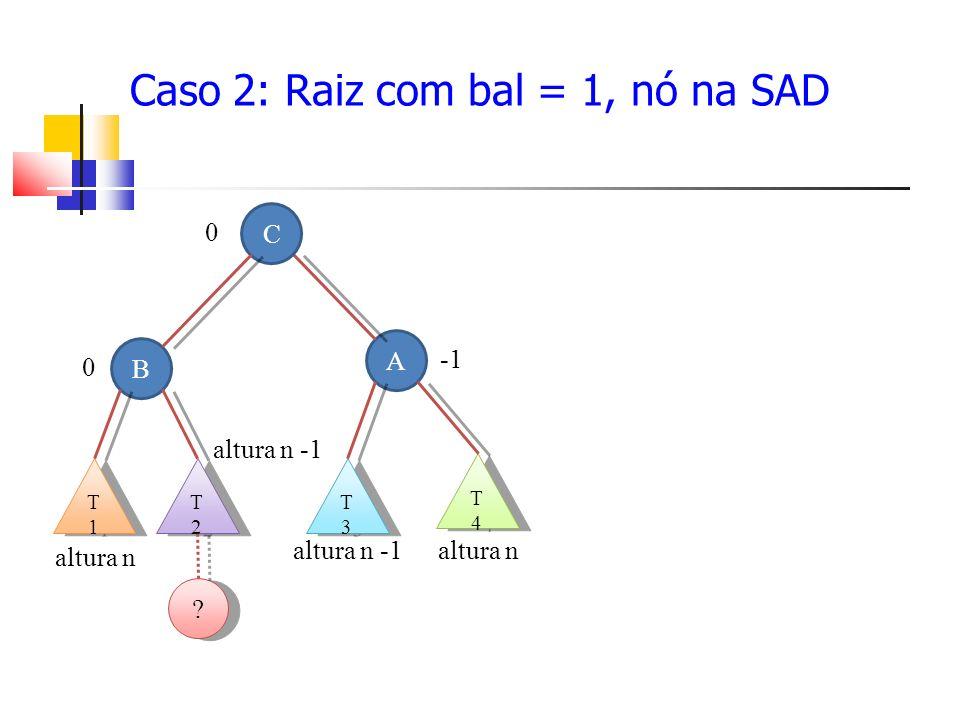 Caso 2: Raiz com bal = 1, nó na SAD A B T3T3 T3T3 T2T2 T2T2 altura n -1 T1T1 T1T1 altura n .