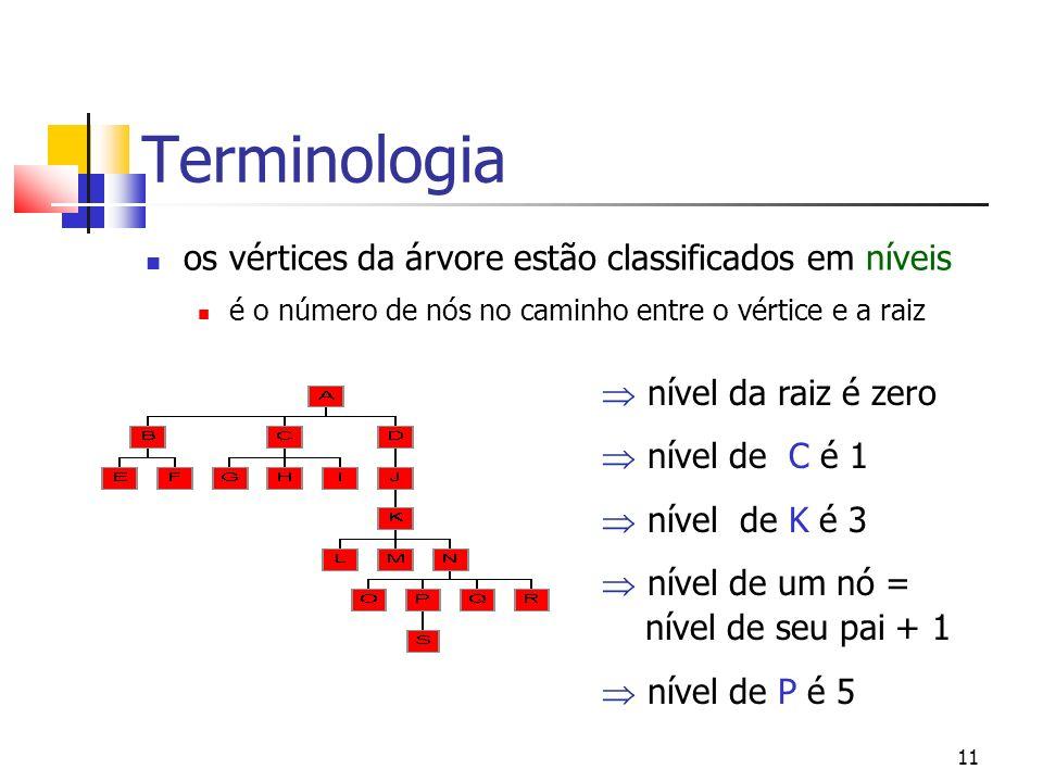 11 Terminologia os vértices da árvore estão classificados em níveis é o número de nós no caminho entre o vértice e a raiz nível da raiz é zero nível d