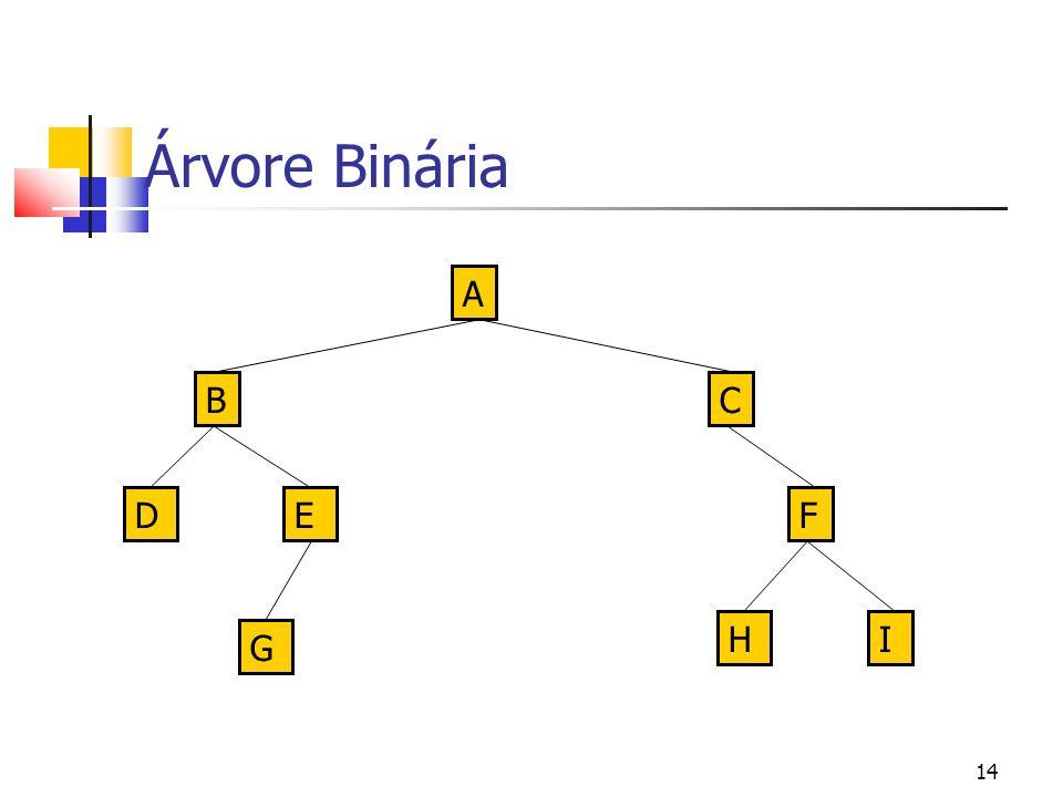 14 Árvore Binária A B G FED C HI