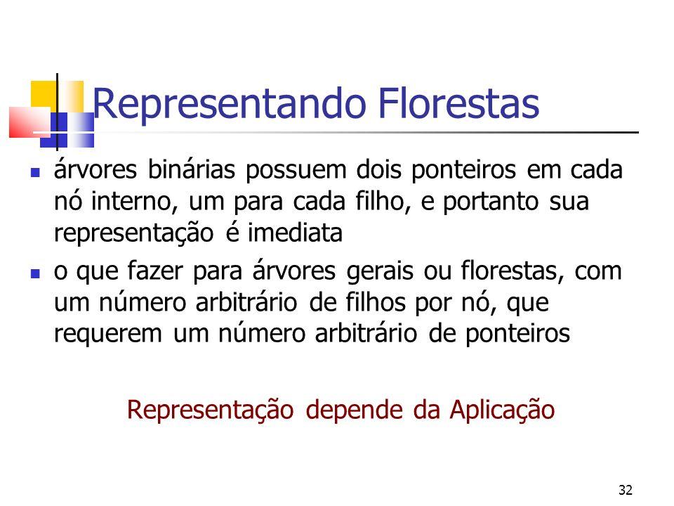 32 Representando Florestas árvores binárias possuem dois ponteiros em cada nó interno, um para cada filho, e portanto sua representação é imediata o q