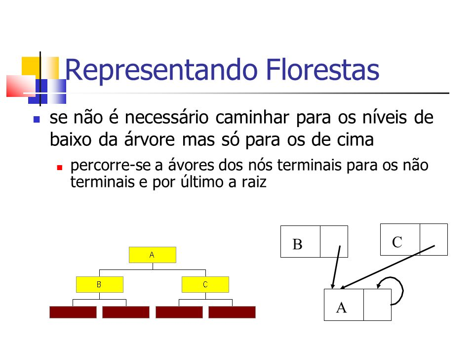 Representando Florestas se não é necessário caminhar para os níveis de baixo da árvore mas só para os de cima percorre-se a ávores dos nós terminais p