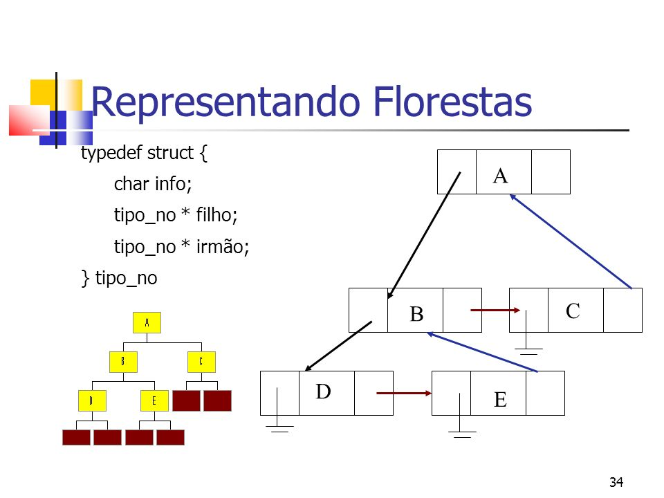 34 Representando Florestas typedef struct { char info; tipo_no * filho; tipo_no * irmão; } tipo_no A B C D E