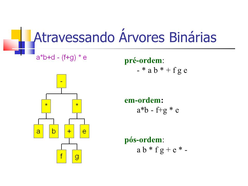 pré-ordem: - * a b * + f g e em-ordem: a*b - f+g * e pós-ordem: a b * f g + e * - Atravessando Árvores Binárias