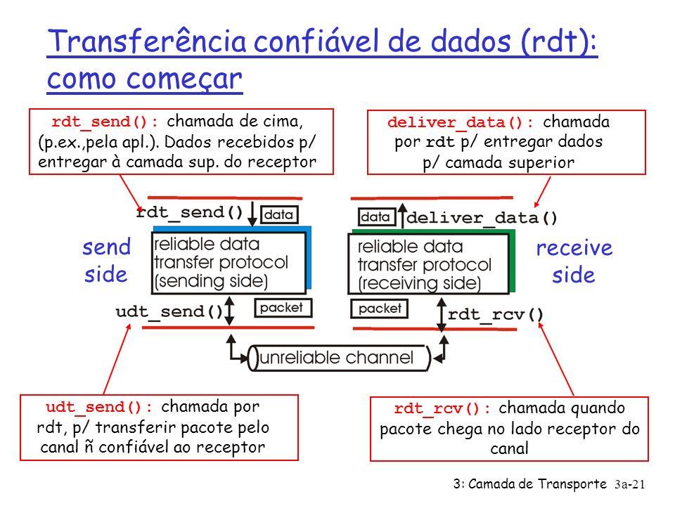 3: Camada de Transporte3a-21 Transferência confiável de dados (rdt): como começar send side receive side rdt_send(): chamada de cima, (p.ex.,pela apl.