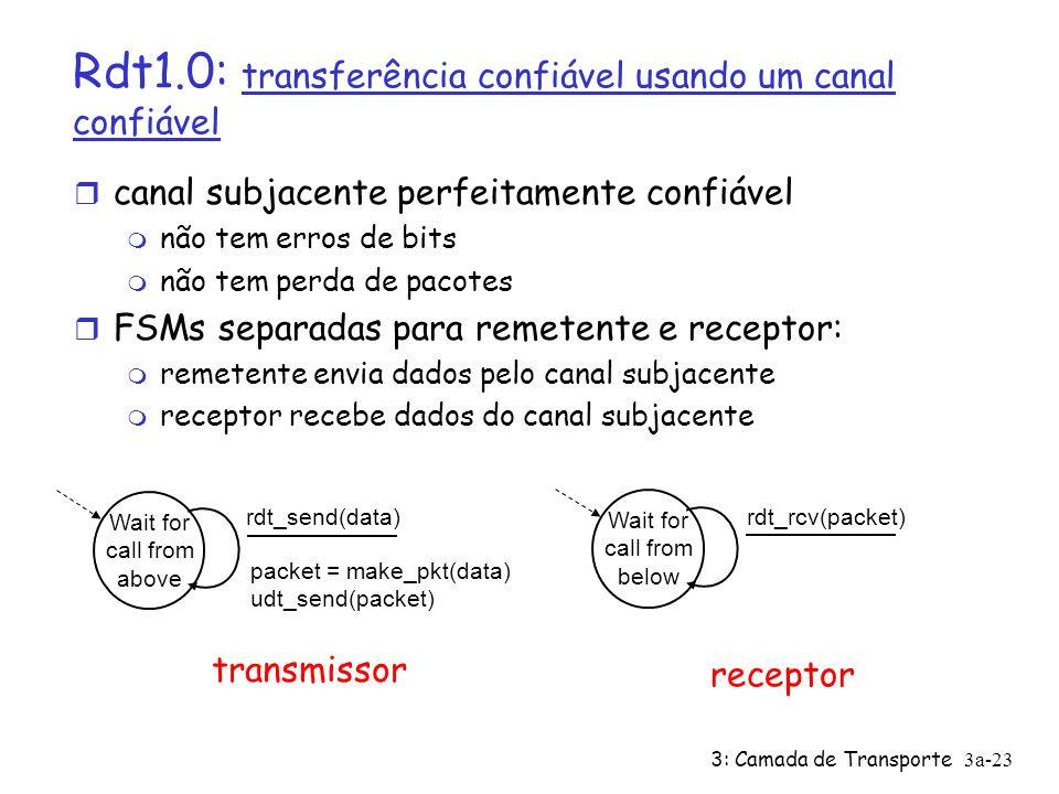 3: Camada de Transporte3a-23 Rdt1.0: transferência confiável usando um canal confiável r canal subjacente perfeitamente confiável m não tem erros de b