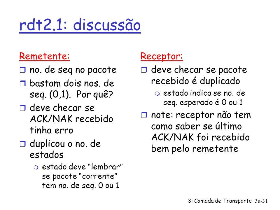 3: Camada de Transporte3a-31 rdt2.1: discussão Remetente: r no. de seq no pacote r bastam dois nos. de seq. (0,1). Por quê? r deve checar se ACK/NAK r