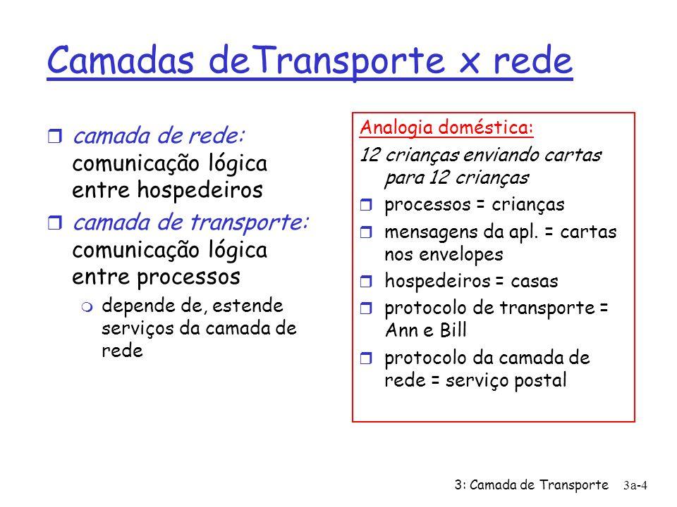 3: Camada de Transporte3a-35 rdt3.0: remetente sndpkt = make_pkt(0, data, checksum) udt_send(sndpkt) start_timer rdt_send(data) Wait for ACK0 rdt_rcv(rcvpkt) && ( corrupt(rcvpkt) || isACK(rcvpkt,1) ) Wait for call 1 from above sndpkt = make_pkt(1, data, checksum) udt_send(sndpkt) start_timer rdt_send(data) rdt_rcv(rcvpkt) && notcorrupt(rcvpkt) && isACK(rcvpkt,0) rdt_rcv(rcvpkt) && ( corrupt(rcvpkt) || isACK(rcvpkt,0) ) rdt_rcv(rcvpkt) && notcorrupt(rcvpkt) && isACK(rcvpkt,1) stop_timer timeout udt_send(sndpkt) start_timer timeout rdt_rcv(rcvpkt) Wait for call 0from above Wait for ACK1 rdt_rcv(rcvpkt) udt_send(sndpkt) start_timer