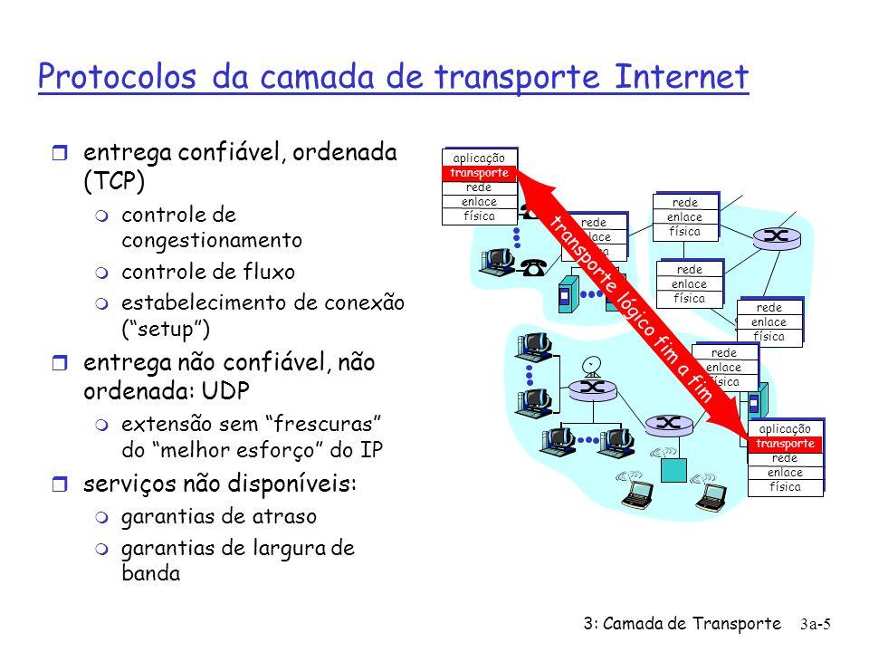 3: Camada de Transporte3a-6 Conteúdo do Capítulo 3 r 3.1 Serviços da camada de transporte r 3.2 Multiplexação e demultiplexação r 3.3 UDP: Transporte não orientado a conexão r 3.4 Princípios da transferência confiável de dados r 3.5 Transporte orientado a conexão: TCP m transferência confiável m controle de fluxo m gerenciamento de conexões r 3.6 Princípios de controle de congestionamento r 3.7 Controle de congestionamento do TCP
