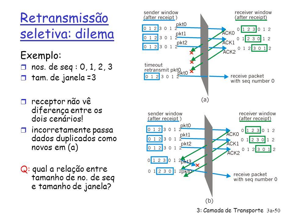 3: Camada de Transporte3a-50 Retransmissão seletiva: dilema Exemplo: r nos. de seq : 0, 1, 2, 3 r tam. de janela =3 r receptor não vê diferença entre