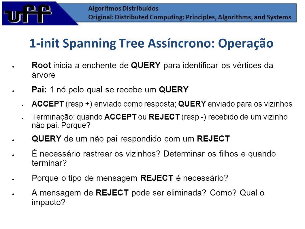 1-init Spanning Tree Assíncrono: Operação Root inicia a enchente de QUERY para identificar os vértices da árvore Pai: 1 nó pelo qual se recebe um QUER