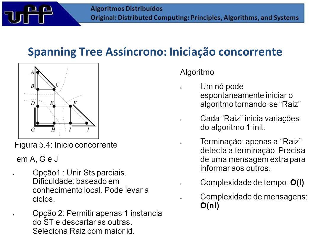 Spanning Tree Assíncrono: Iniciação concorrente Figura 5.4: Inicio concorrente em A, G e J Opção1 : Unir Sts parciais. Dificuldade: baseado em conheci