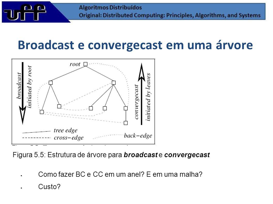 Broadcast e convergecast em uma árvore Figura 5.5: Estrutura de árvore para broadcast e convergecast Como fazer BC e CC em um anel? E em uma malha? Cu