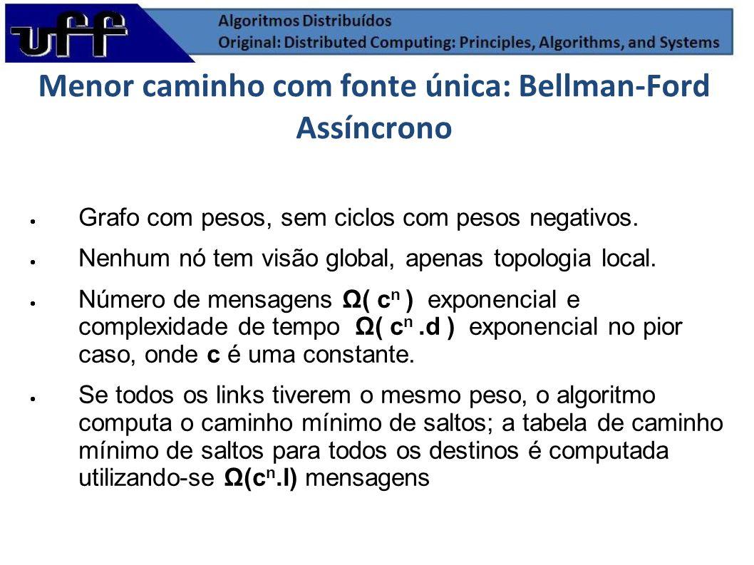 Menor caminho com fonte única: Bellman-Ford Assíncrono Grafo com pesos, sem ciclos com pesos negativos. Nenhum nó tem visão global, apenas topologia l