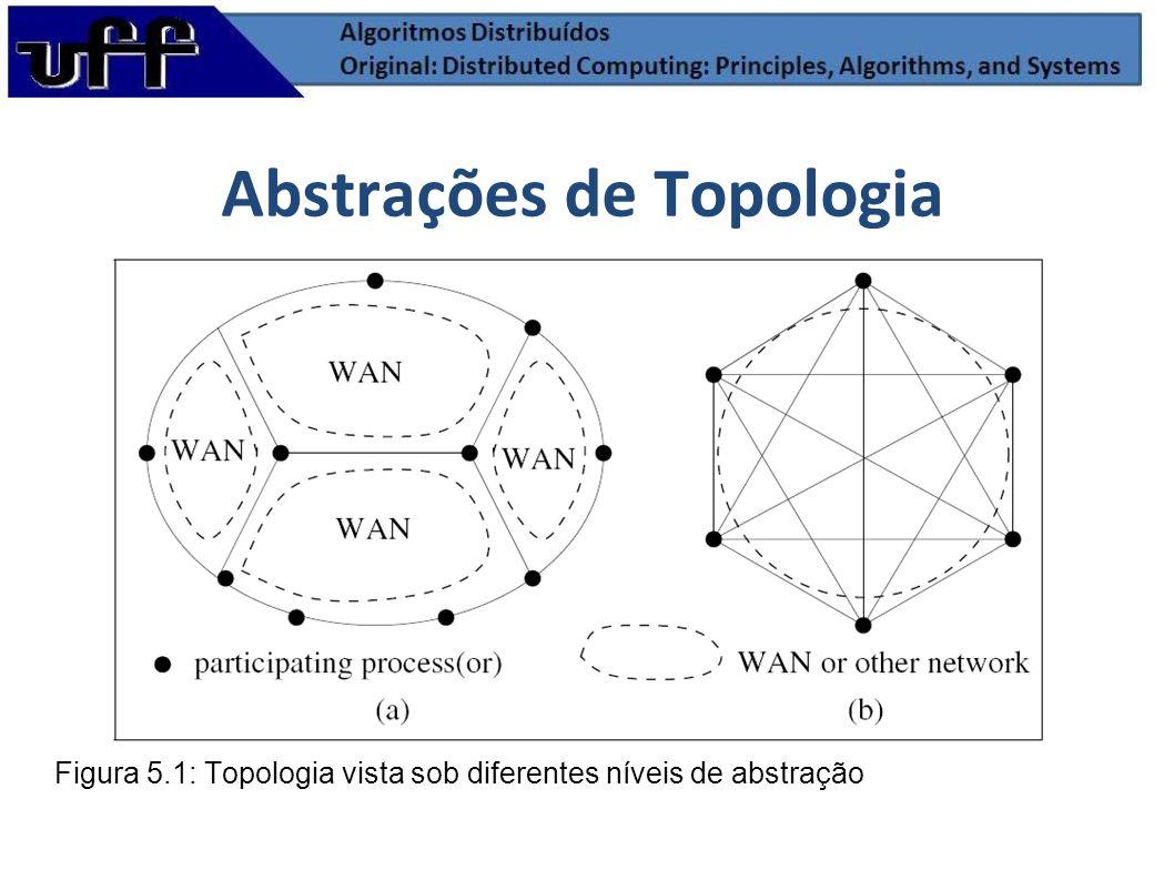 Abstrações de Topologia Figura 5.1: Topologia vista sob diferentes níveis de abstração