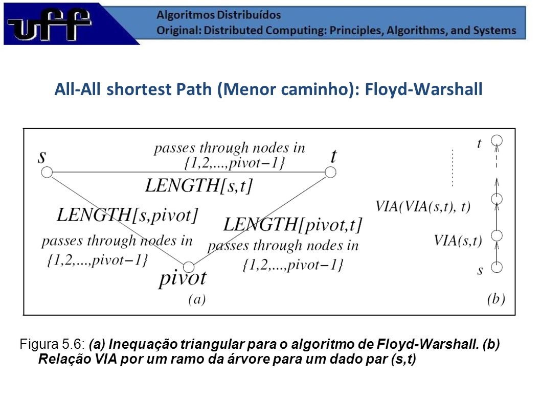 All-All shortest Path (Menor caminho): Floyd-Warshall Figura 5.6: (a) Inequação triangular para o algoritmo de Floyd-Warshall. (b) Relação VIA por um