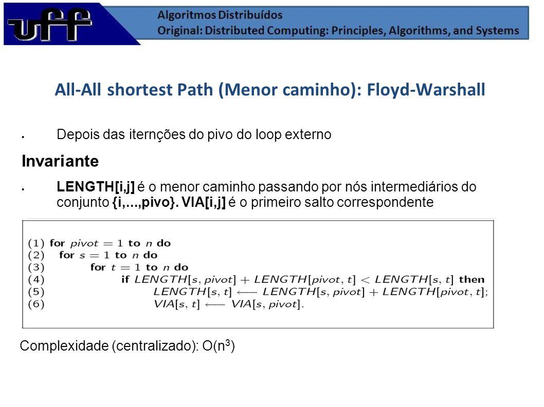 All-All shortest Path (Menor caminho): Floyd-Warshall Complexidade (centralizado): O(n 3 ) Depois das iternções do pivo do loop externo Invariante LEN