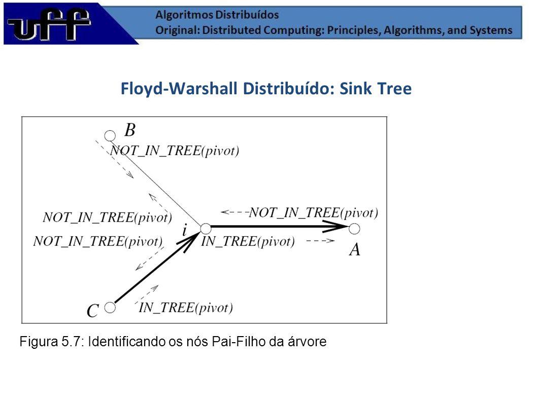 Floyd-Warshall Distribuído: Sink Tree Figura 5.7: Identificando os nós Pai-Filho da árvore