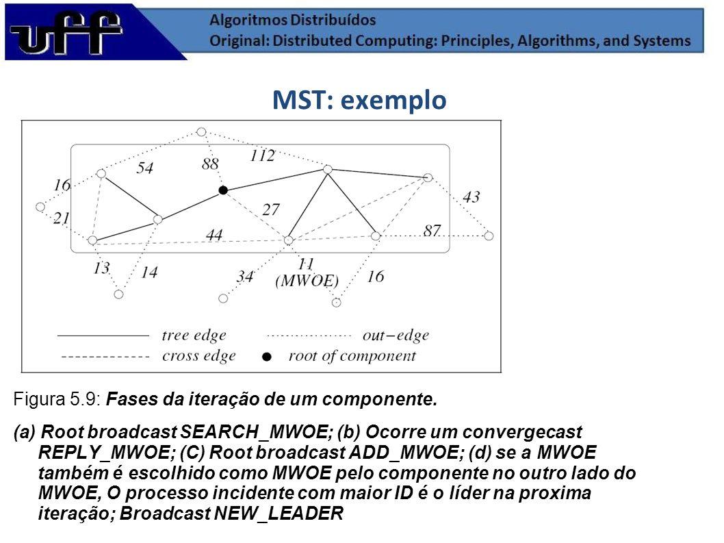 MST: exemplo Figura 5.9: Fases da iteração de um componente. (a) Root broadcast SEARCH_MWOE; (b) Ocorre um convergecast REPLY_MWOE; (C) Root broadcast