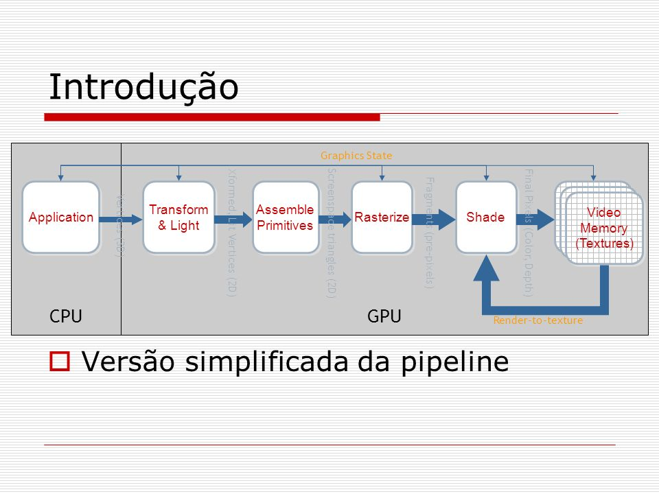 Versão simplificada da pipeline GPUCPU Application Transform & Light Rasterize Shade Video Memory (Textures) Xformed, Lit Vertices (2D) Graphics State
