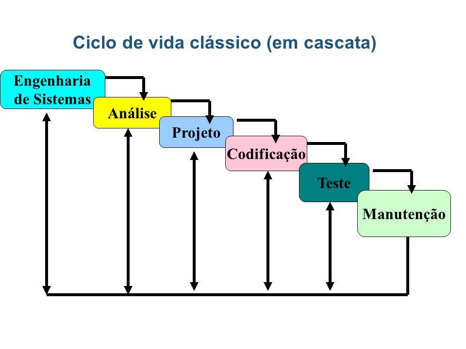 Desenvolvimento de Sistemas Sistemas apresentam uma complexidade –Porte –Intrínseca Seu desenvolvimento é um processo de elaboração de modelos –A modelagem é aplicada a cada etapa do processo de desenvolvimento –A cada etapa podem ser empregadas um conjunto diferente de ferramentas e técnicas de modelagem