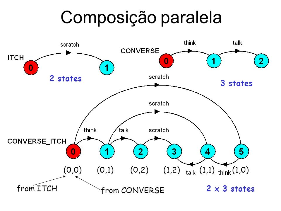 Composição paralela (0,0)(0,1)(0,2)(1,2) (1,1)(1,0) from CONVERSE from ITCH 2 states 3 states 2 x 3 states