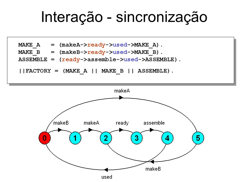 Interação - sincronização MAKE_A = (makeA->ready->used->MAKE_A).