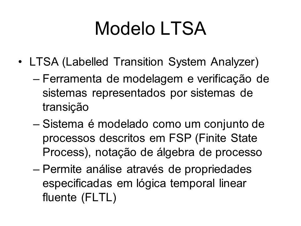 Modelo LTSA LTSA (Labelled Transition System Analyzer) –Ferramenta de modelagem e verificação de sistemas representados por sistemas de transição –Sistema é modelado como um conjunto de processos descritos em FSP (Finite State Process), notação de álgebra de processo –Permite análise através de propriedades especificadas em lógica temporal linear fluente (FLTL)