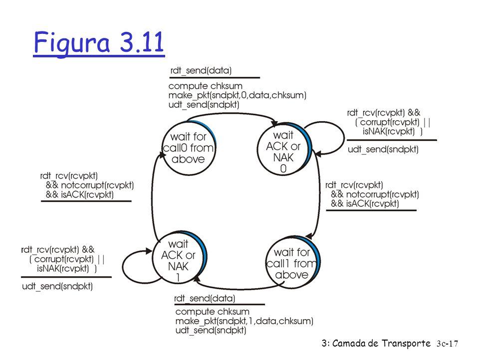 3: Camada de Transporte3c-17 Figura 3.11