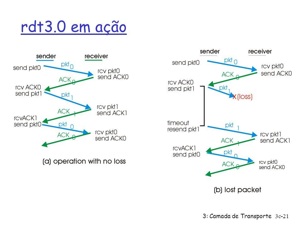 3: Camada de Transporte3c-21 rdt3.0 em ação