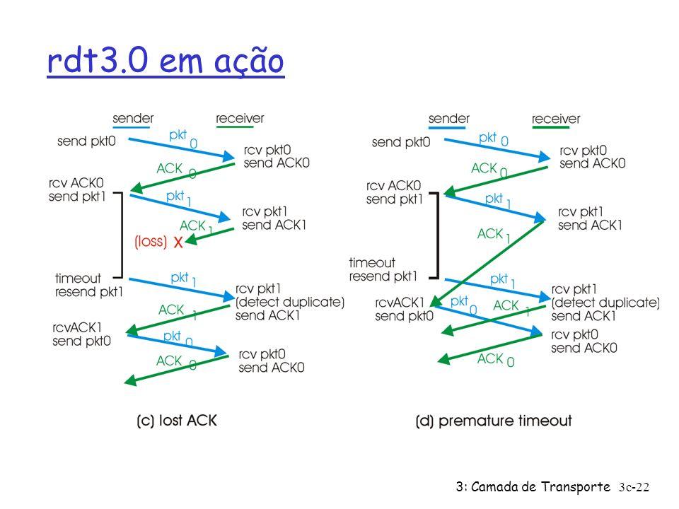 3: Camada de Transporte3c-22 rdt3.0 em ação