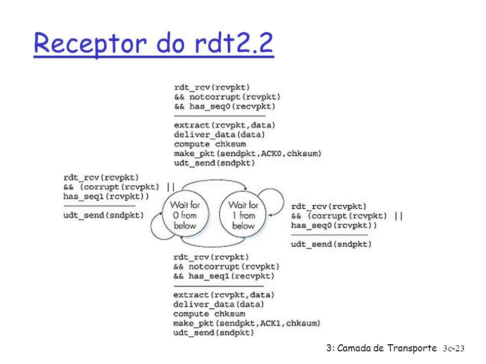 3: Camada de Transporte3c-23 Receptor do rdt2.2